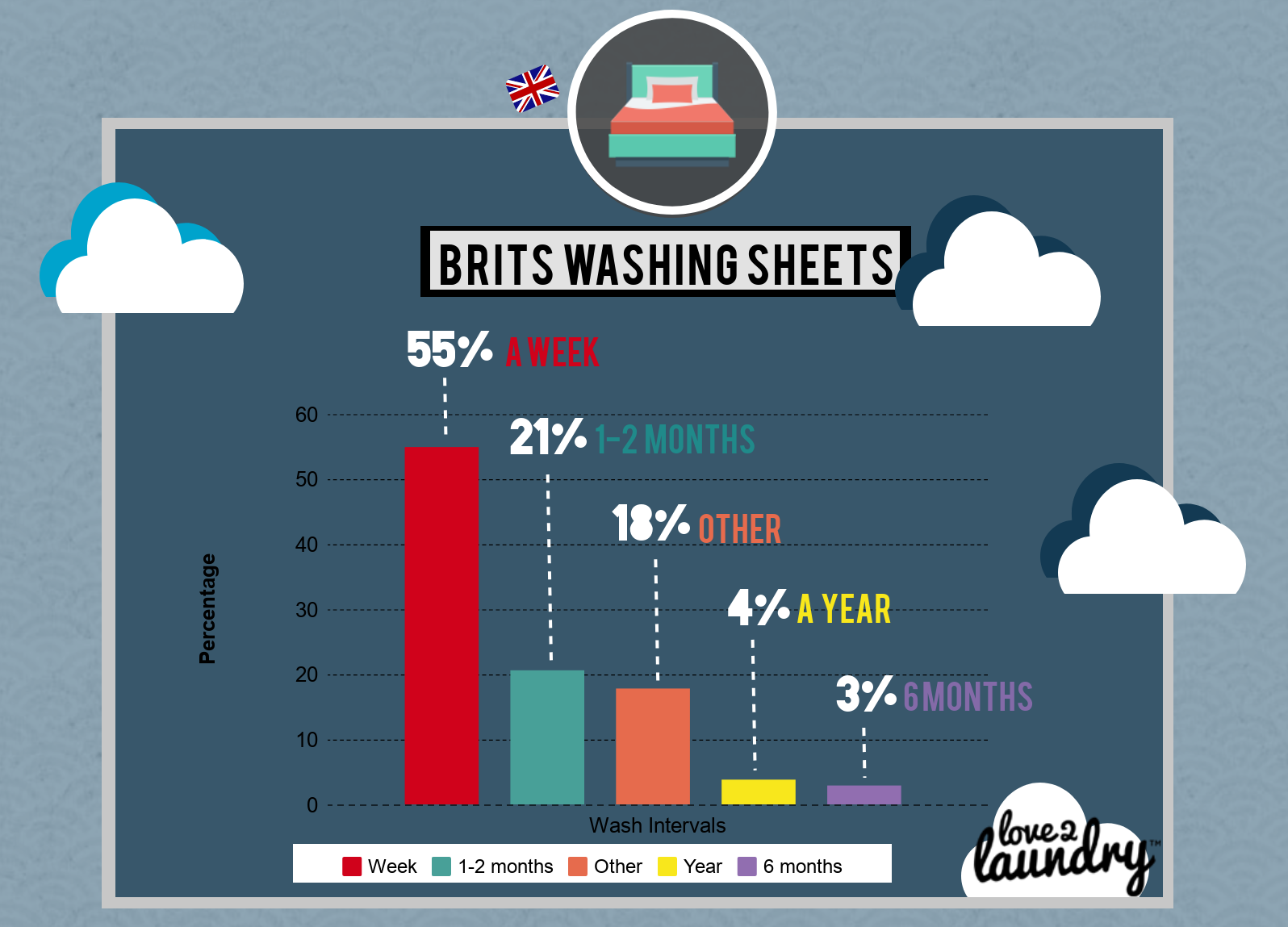 Brits who wash their sheets three times a year