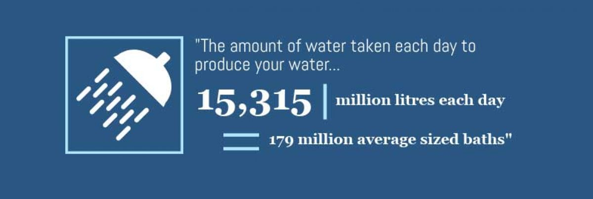Amount of water